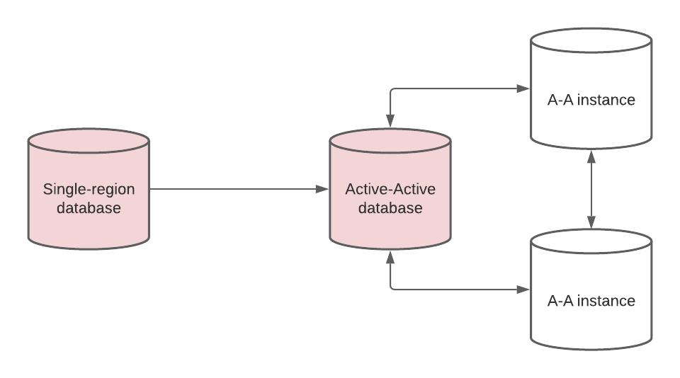 Active-Active data migration process