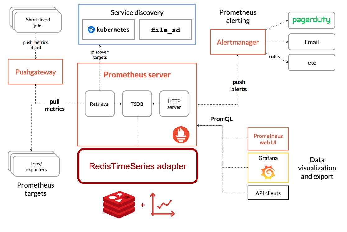 Developing Applications with RedisTimeSeries | Redis Labs